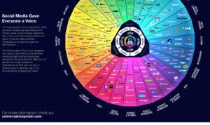 Comment s'y retrouver dans la jungle des médias sociaux ?